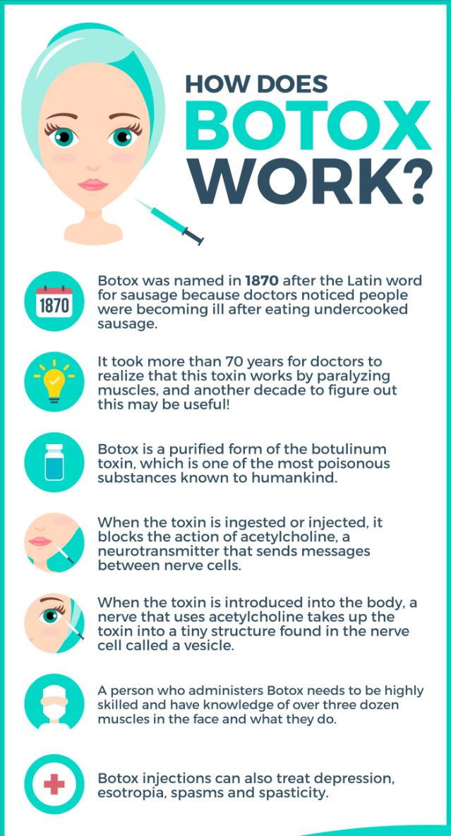 How Does Botulinum Toxin (Botox) Work?
